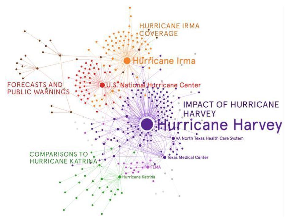 Unpicking Hurricane Harvey Using AI