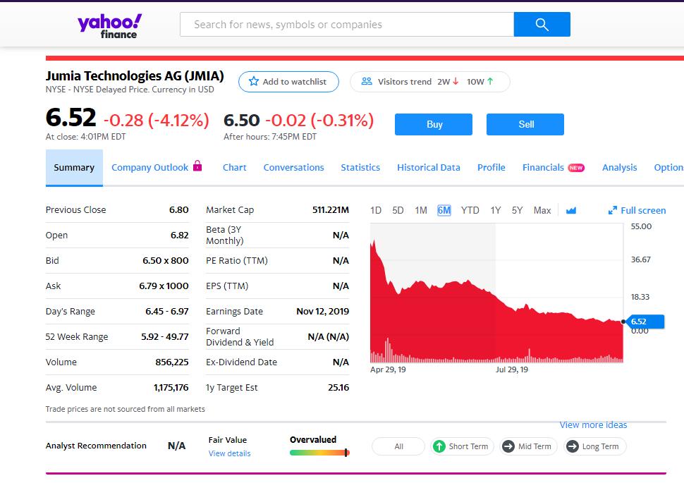 Jumia Stock Snapshot To October 28 2019