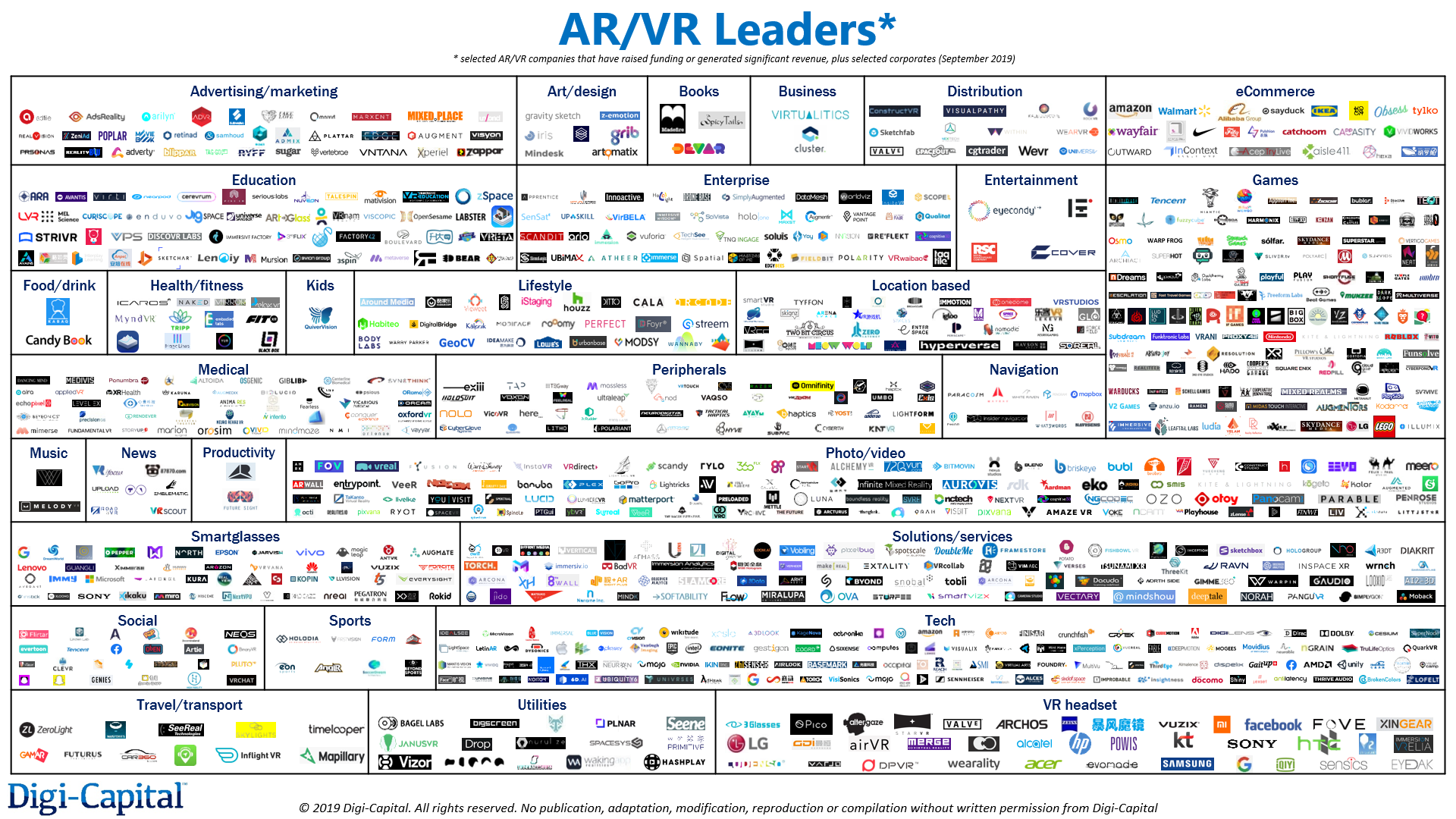 Digi-Capital AR/VR Analytics Platform